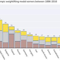 Olympic Weightlifting Medals with Stacked Bar Charts